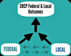 CRCP-Jurisdiction Integrated Partnership