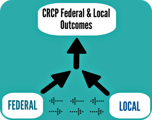 CRCP-Jurisdiction Integrated Partnership