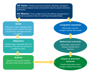 AIC Strategic Plan format2
